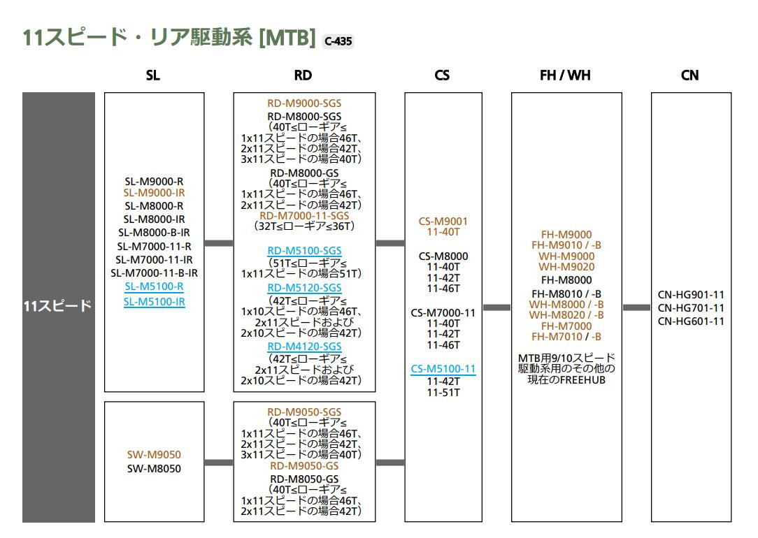MTB系のコンポーネント 互換 シマノ
